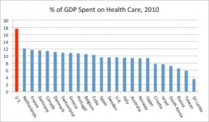 Figure 1. Comparative Health Care Expenditures.