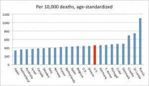 Figure 3. Comparative Mortality Rates from Noncommunicable Diseases (click for larger version)